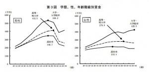 2012_gakureki_income